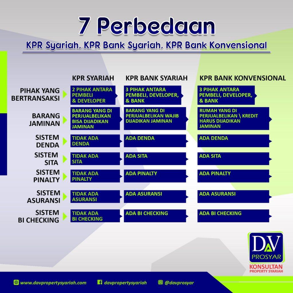 7 Perbedaan KPR Syariah, KPR Bank Syariah, KPR Bank Konvensional.