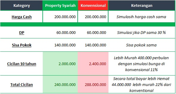 perumahan syariah jabodetabek - Perbandingan harga denga konven 1- davpropertysyariah